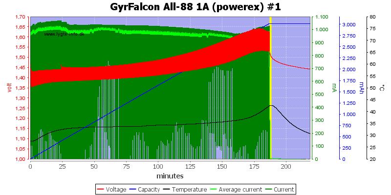 GyrFalcon%20All-88%201A%20%28powerex%29%20%231