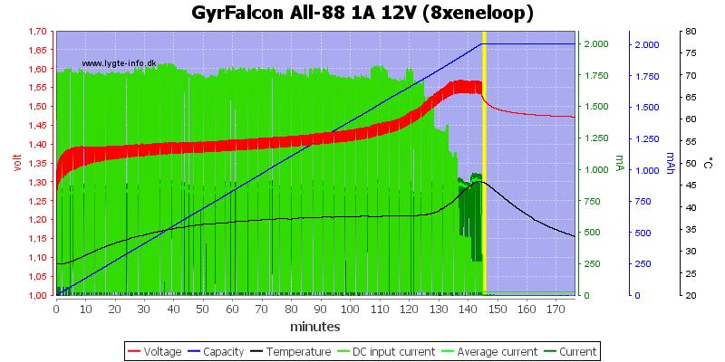GyrFalcon%20All-88%201A%2012V%20%288xeneloop%29