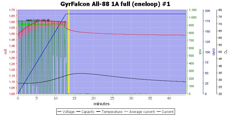 GyrFalcon%20All-88%201A%20full%20%28eneloop%29%20%231