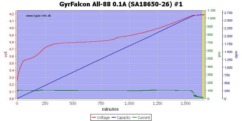 GyrFalcon%20All-88%200.1A%20(SA18650-26)%20%231