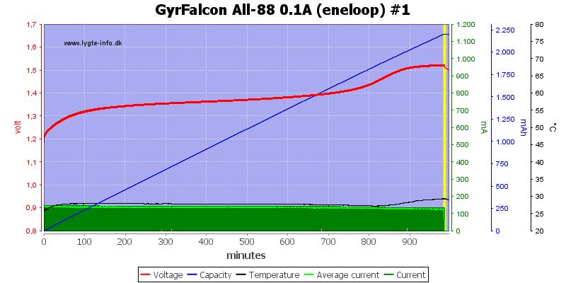 GyrFalcon%20All-88%200.1A%20(eneloop)%20%231