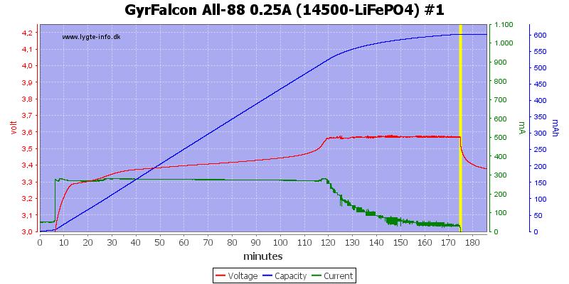 GyrFalcon%20All-88%200.25A%20(14500-LiFePO4)%20%231