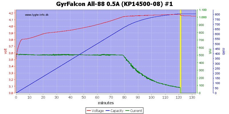 GyrFalcon%20All-88%200.5A%20(KP14500-08)%20%231