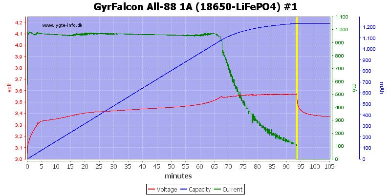 GyrFalcon%20All-88%201A%20(18650-LiFePO4)%20%231