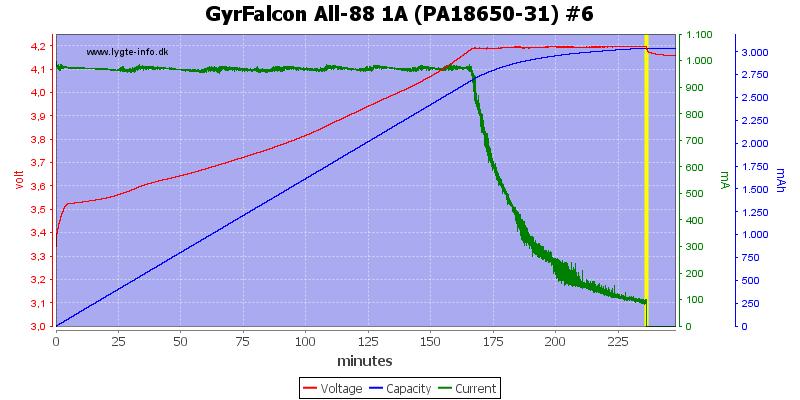 GyrFalcon%20All-88%201A%20(PA18650-31)%20%236