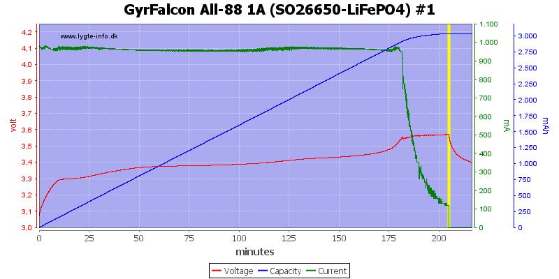 GyrFalcon%20All-88%201A%20(SO26650-LiFePO4)%20%231