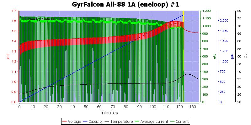 GyrFalcon%20All-88%201A%20(eneloop)%20%231