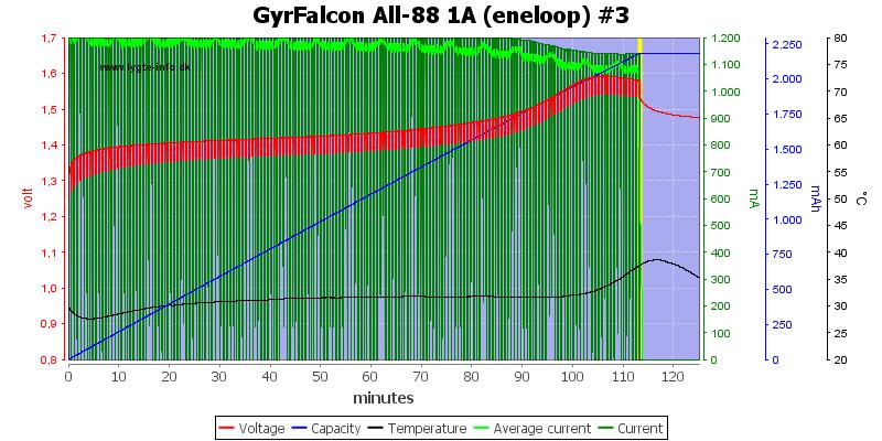 GyrFalcon%20All-88%201A%20(eneloop)%20%233