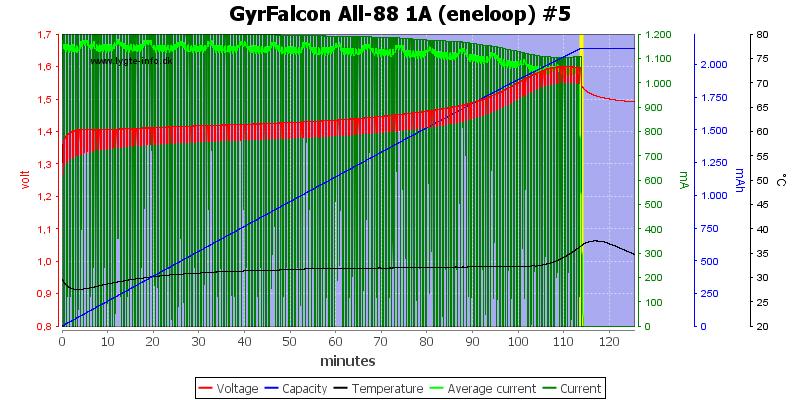 GyrFalcon%20All-88%201A%20(eneloop)%20%235
