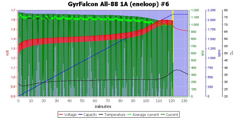 GyrFalcon%20All-88%201A%20(eneloop)%20%236