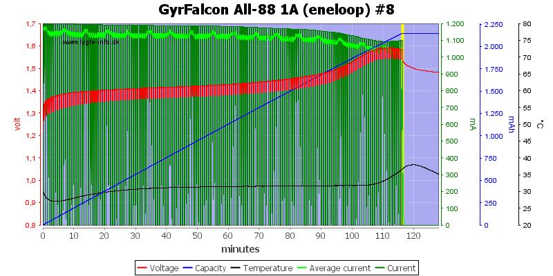GyrFalcon%20All-88%201A%20(eneloop)%20%238