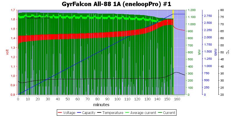 GyrFalcon%20All-88%201A%20(eneloopPro)%20%231