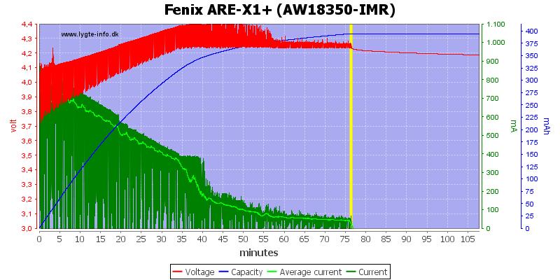 Fenix%20ARE-X1%2B%20%28AW18350-IMR%29