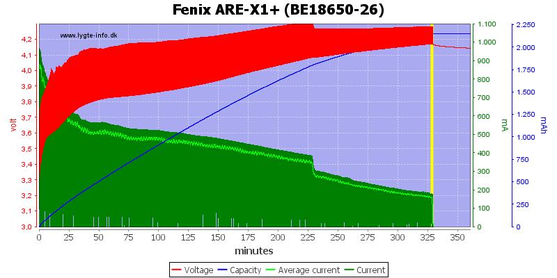 Fenix%20ARE-X1%2B%20%28BE18650-26%29