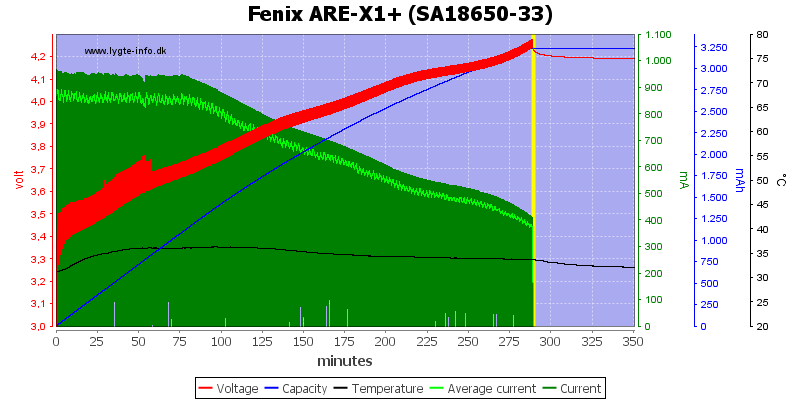 Fenix%20ARE-X1%2B%20%28SA18650-33%29