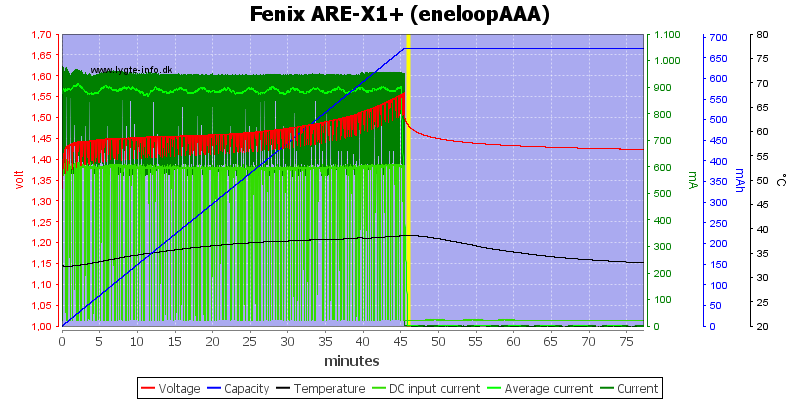 Fenix%20ARE-X1%2B%20%28eneloopAAA%29