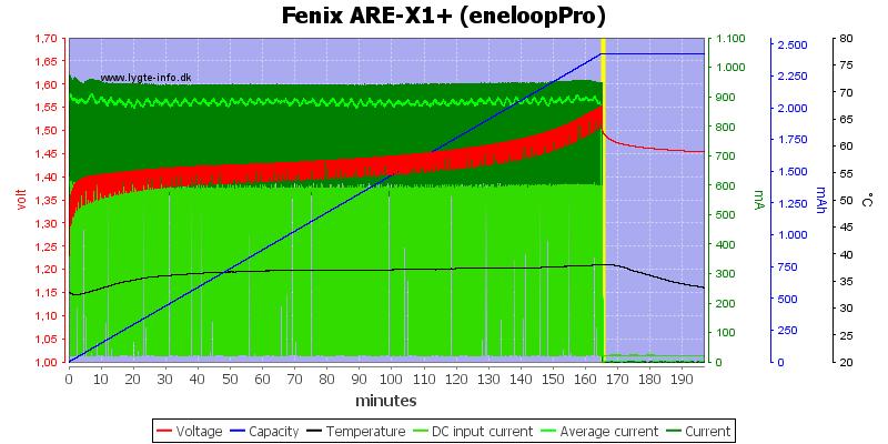 Fenix%20ARE-X1%2B%20%28eneloopPro%29