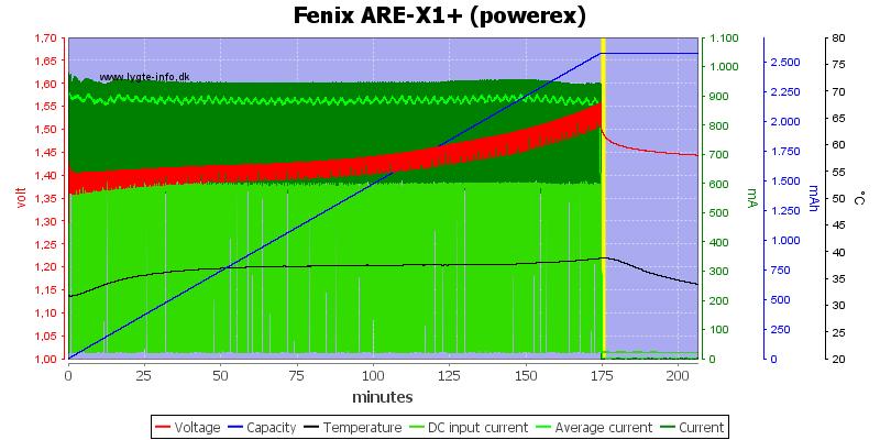Fenix%20ARE-X1%2B%20%28powerex%29