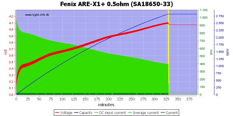 Fenix%20ARE-X1%2B%200.5ohm%20%28SA18650-33%29