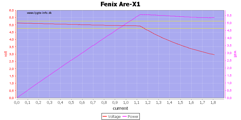 Fenix%20Are-X1%20load%20sweep