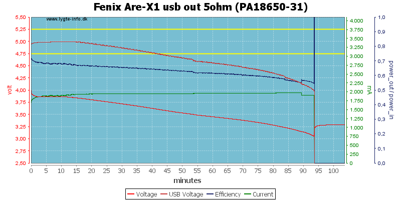 Fenix%20Are-X1%20usb%20out%205ohm%20(PA18650-31)
