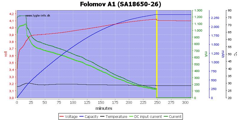 Folomov%20A1%20%28SA18650-26%29