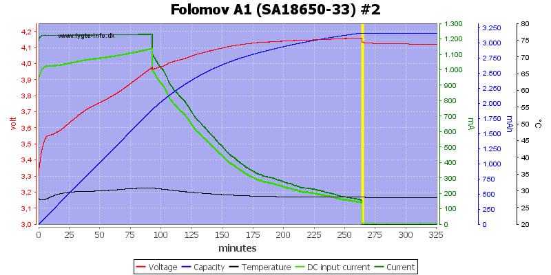 Folomov%20A1%20%28SA18650-33%29%20%232