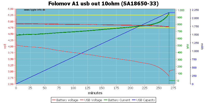 Folomov%20A1%20usb%20out%2010ohm%20%28SA18650-33%29