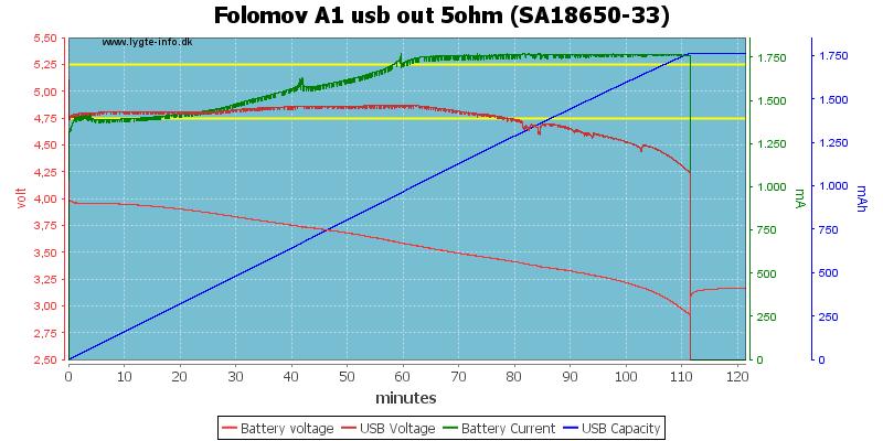 Folomov%20A1%20usb%20out%205ohm%20%28SA18650-33%29