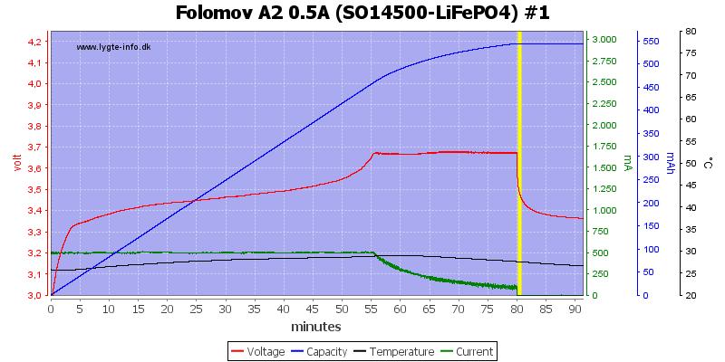 Folomov%20A2%200.5A%20%28SO14500-LiFePO4%29%20%231