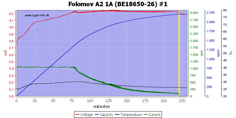 Folomov%20A2%201A%20%28BE18650-26%29%20%231