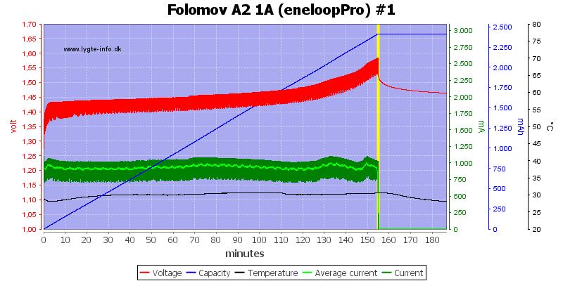 Folomov%20A2%201A%20%28eneloopPro%29%20%231