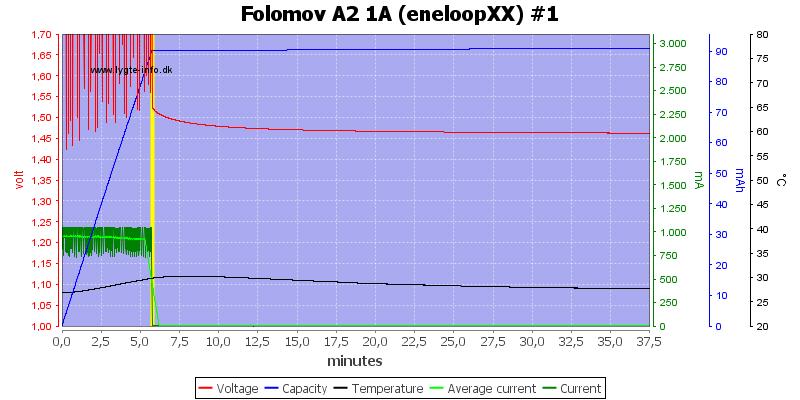 Folomov%20A2%201A%20%28eneloopXX%29%20%231