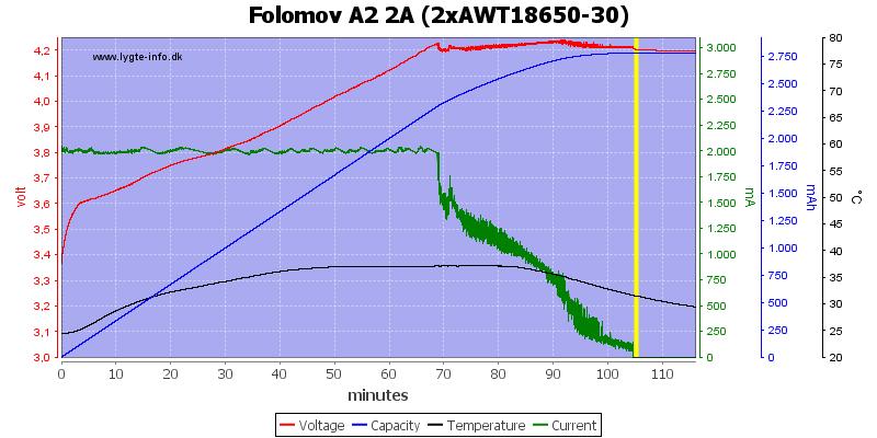 Folomov%20A2%202A%20%282xAWT18650-30%29