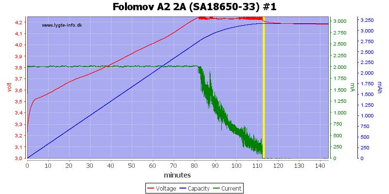 Folomov%20A2%202A%20%28SA18650-33%29%20%231