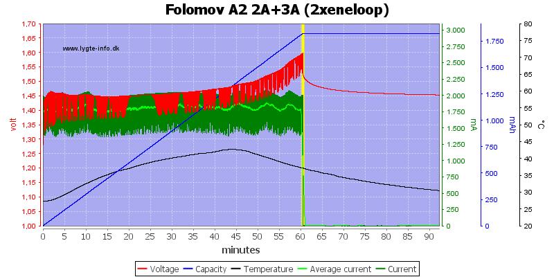 Folomov%20A2%202A%2B3A%20%282xeneloop%29
