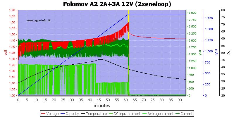 Folomov%20A2%202A%2B3A%2012V%20%282xeneloop%29
