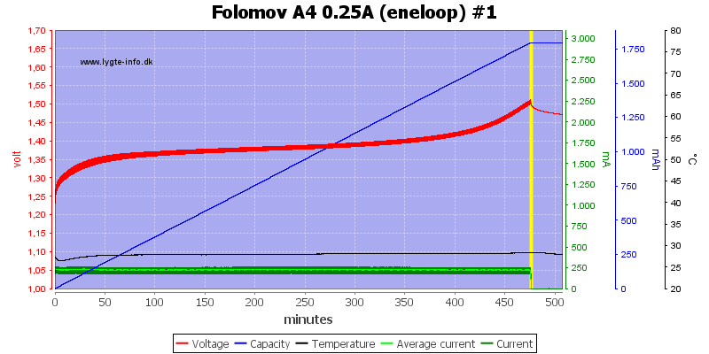 Folomov%20A4%200.25A%20%28eneloop%29%20%231