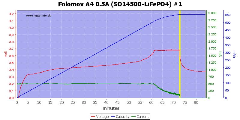 Folomov%20A4%200.5A%20%28SO14500-LiFePO4%29%20%231