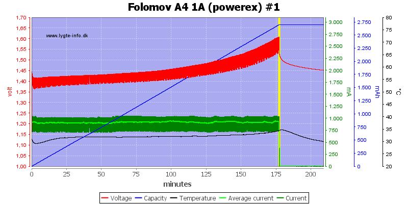 Folomov%20A4%201A%20%28powerex%29%20%231