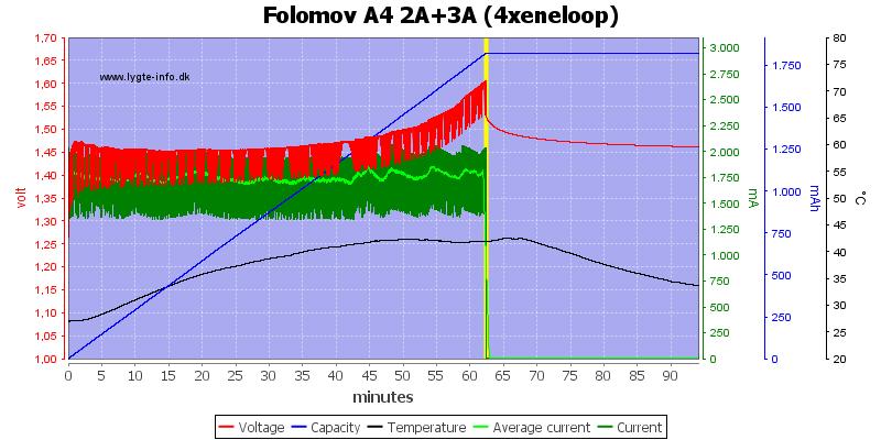 Folomov%20A4%202A%2B3A%20%284xeneloop%29
