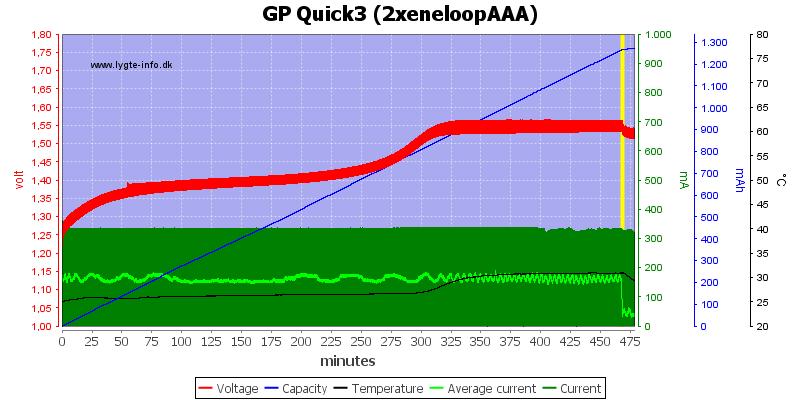 GP%20Quick3%20(2xeneloopAAA)