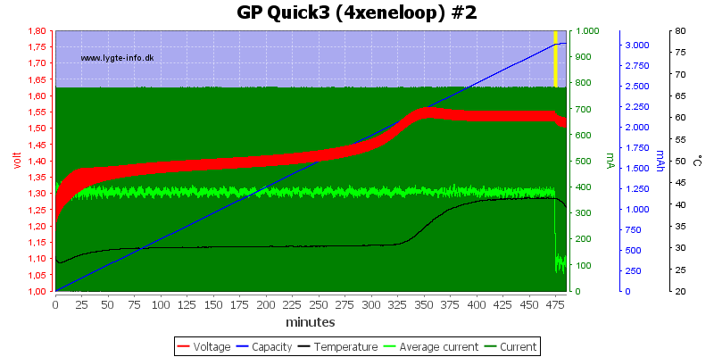 GP%20Quick3%20(4xeneloop)%20%232