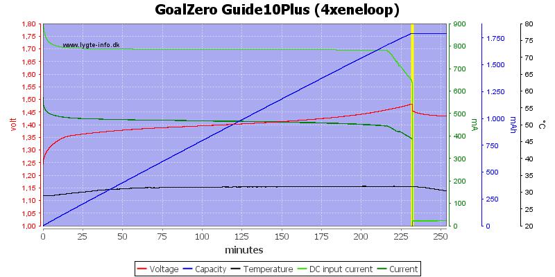 GoalZero%20Guide10Plus%20(4xeneloop)