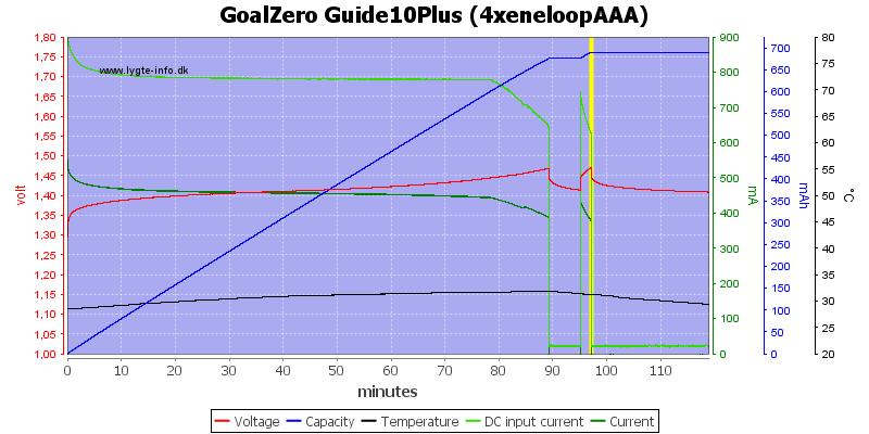 GoalZero%20Guide10Plus%20(4xeneloopAAA)