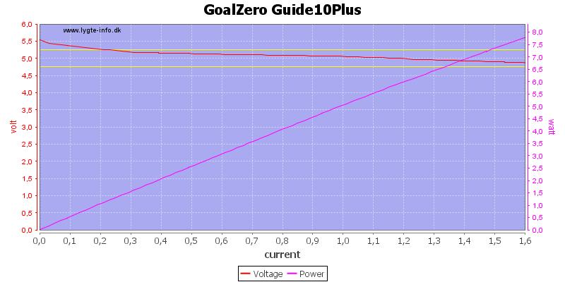 GoalZero%20Guide10Plus%20load%20sweep