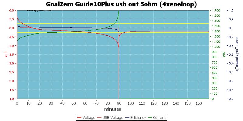 GoalZero%20Guide10Plus%20usb%20out%205ohm%20(4xeneloop)