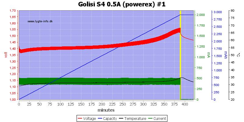 Golisi%20S4%200.5A%20%28powerex%29%20%231