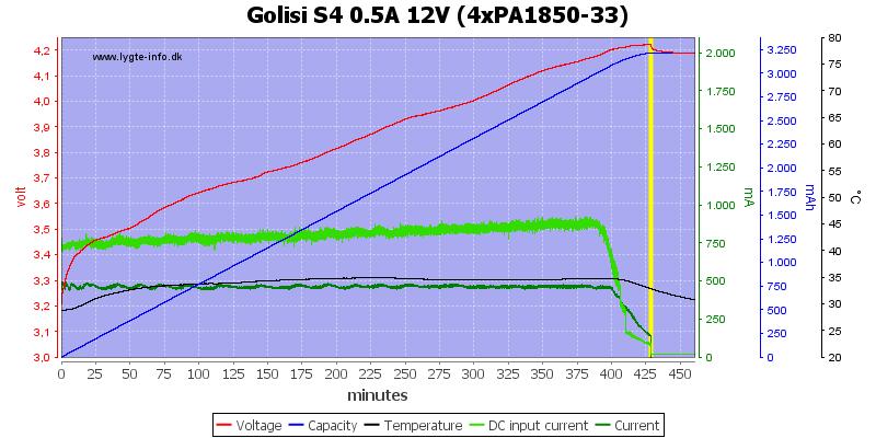 Golisi%20S4%200.5A%2012V%20%284xPA1850-33%29