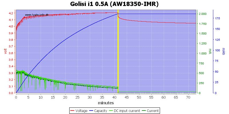 Golisi%20i1%200.5A%20%28AW18350-IMR%29